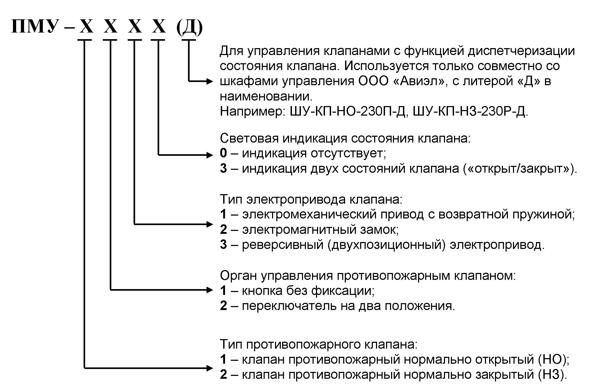Структура обозначения ПМУ