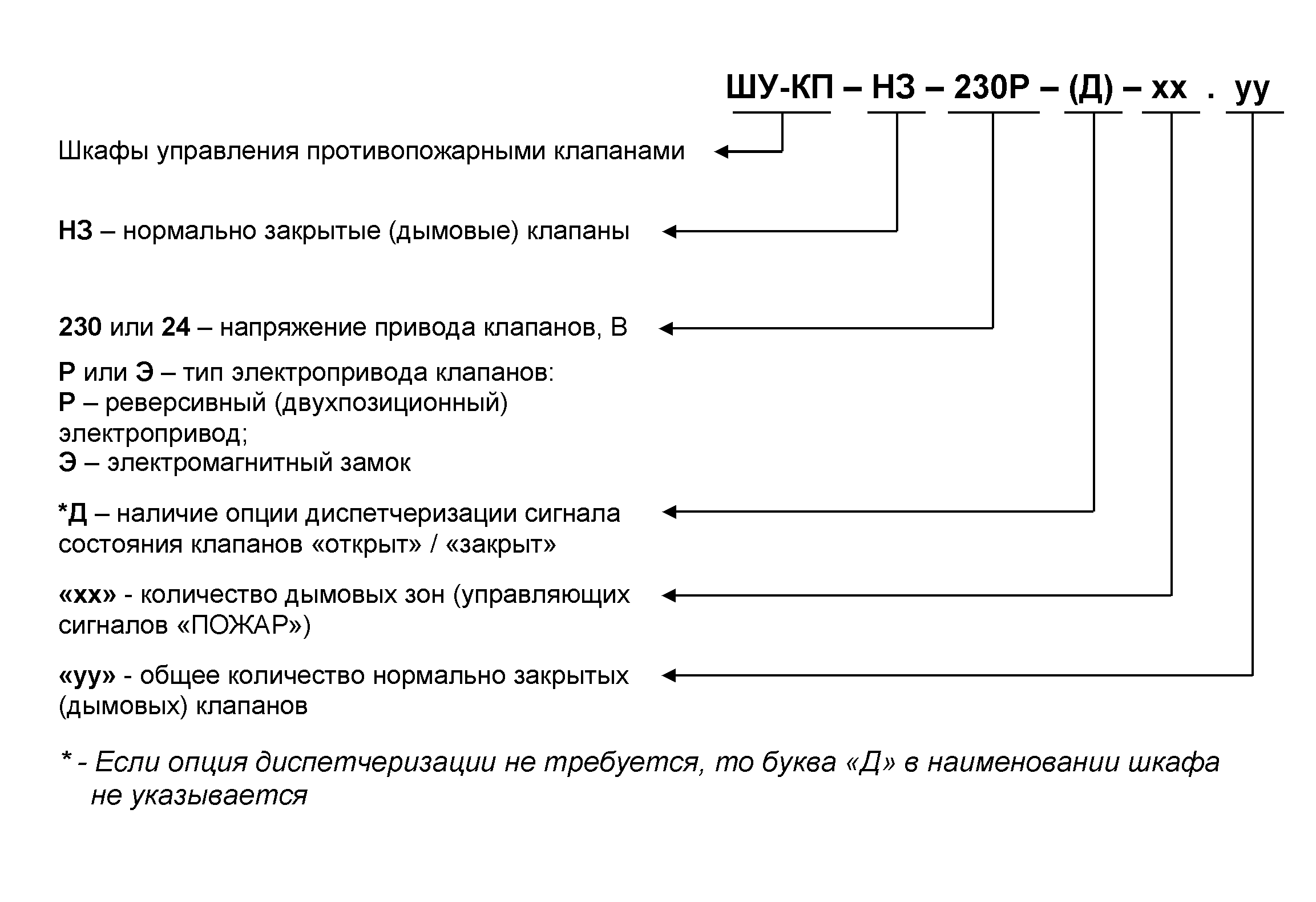 структура ШУ-КП-НЗ